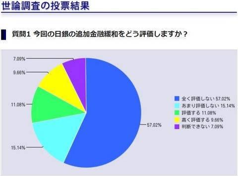 世論調査 金融緩和の評価.jpg