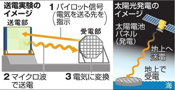 宇宙で発電し地上に送電.jpg